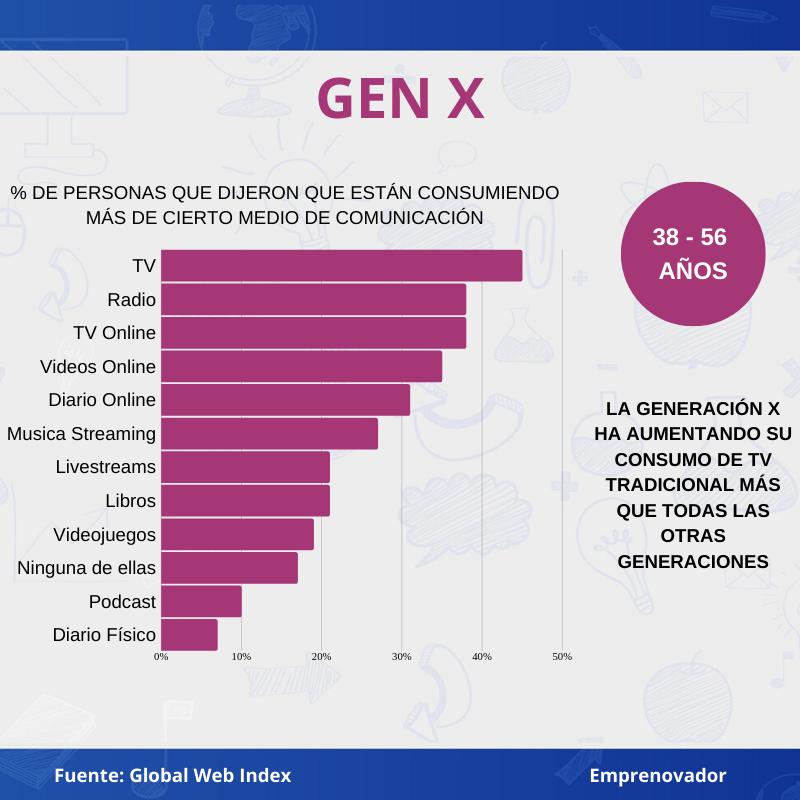 Cómo el COVID-19 ha impactado el consumo de medios por generación Gen X
