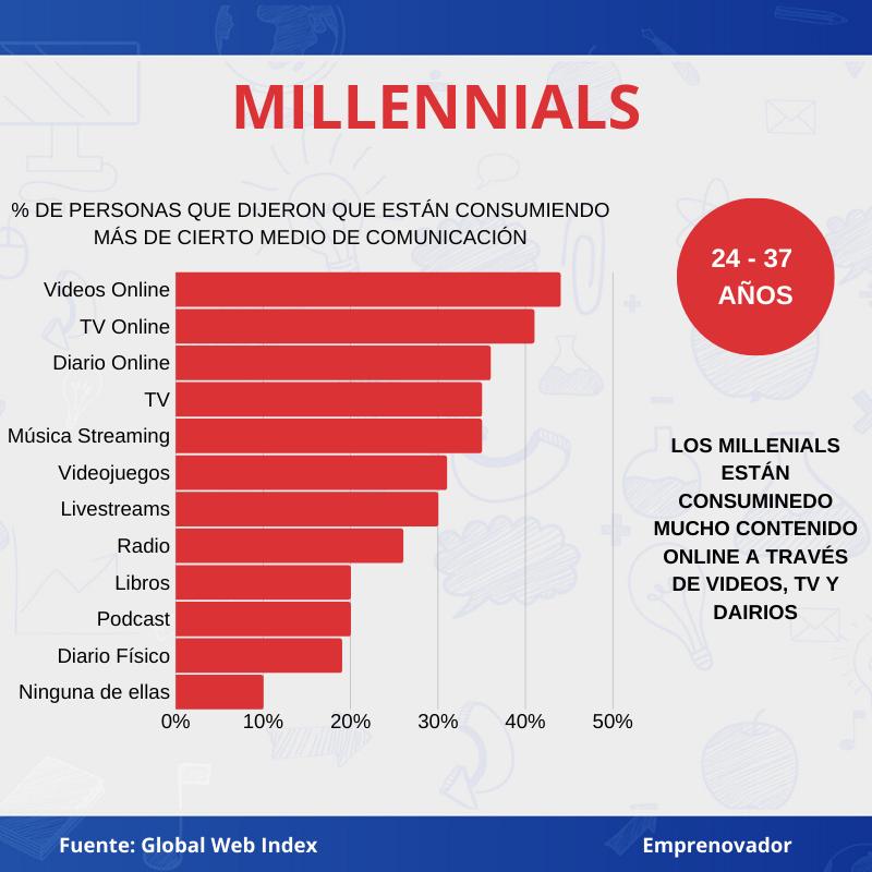 Cómo el COVID-19 ha impactado el consumo de medios por generación Millennials